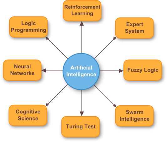 artificial intelligence razor robotics Diagram Simple Schematic Diagram Simple Schematic