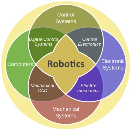 Robotics, a field of multiple disciplines